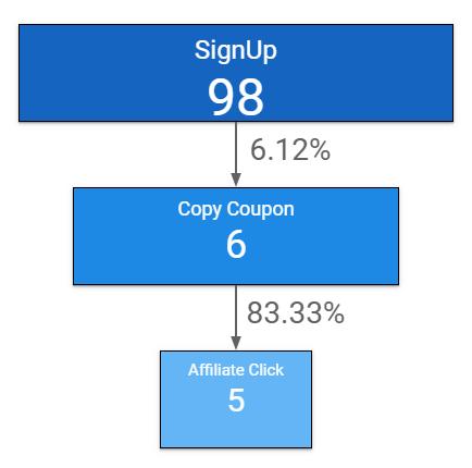 利用Google Data Studio做事件渠道可视化