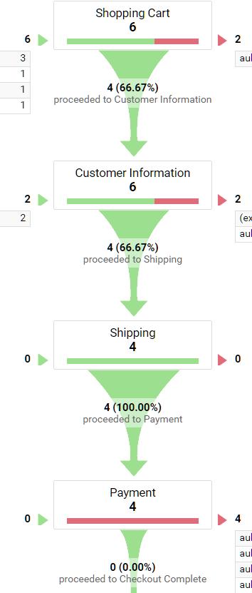购物流程的渠道可视化
